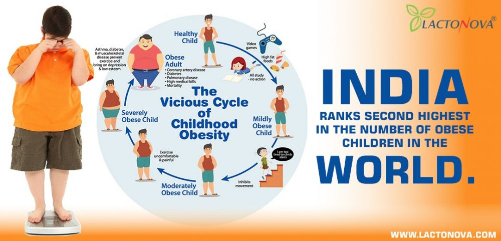 India ranks second highest in the number of obese children in the world.
